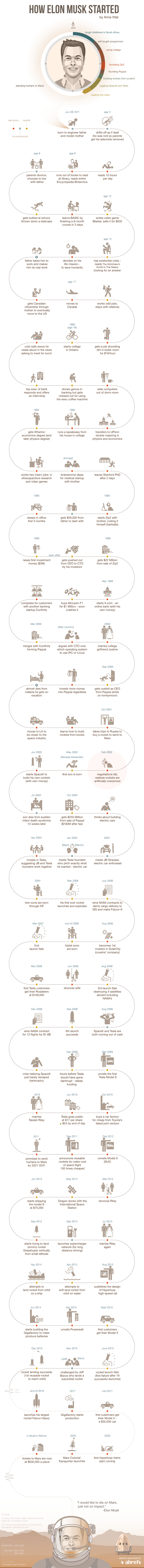How-elon-musk-started-infographic. Motivational and Inspiring story of success.