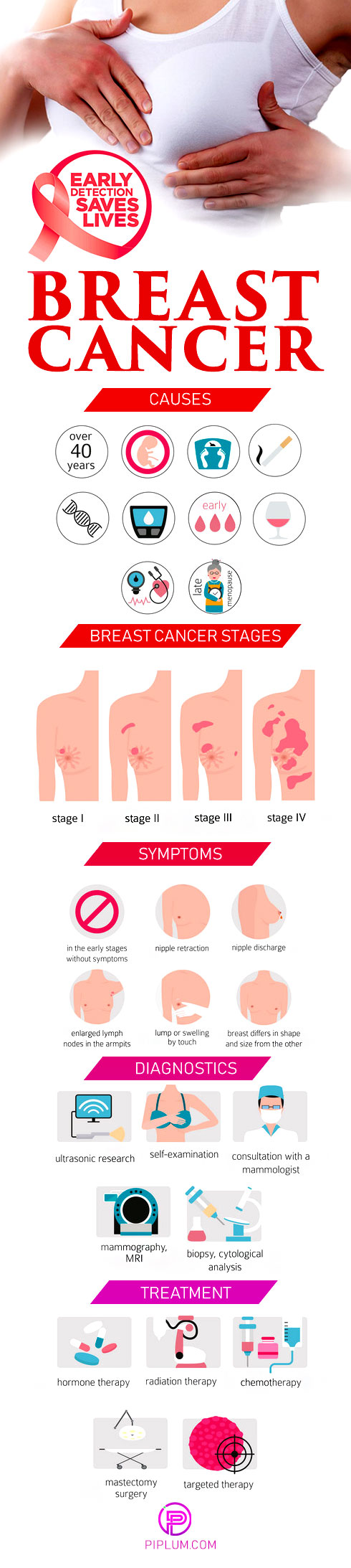 How-to-detect-breast-cancer-symptoms-treatment-diagnostics-causes