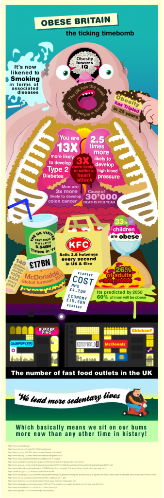 obesity in britain info graphic