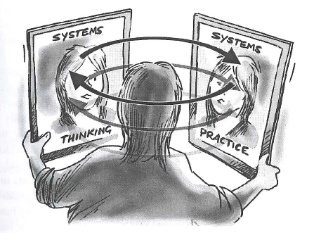 An image of the dynamic relationship between systems thinking and systems practice.