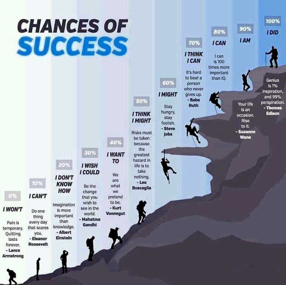 Chances-of-Success-motivational-poster-inspirational-image-man-climbing-to-a-mountain