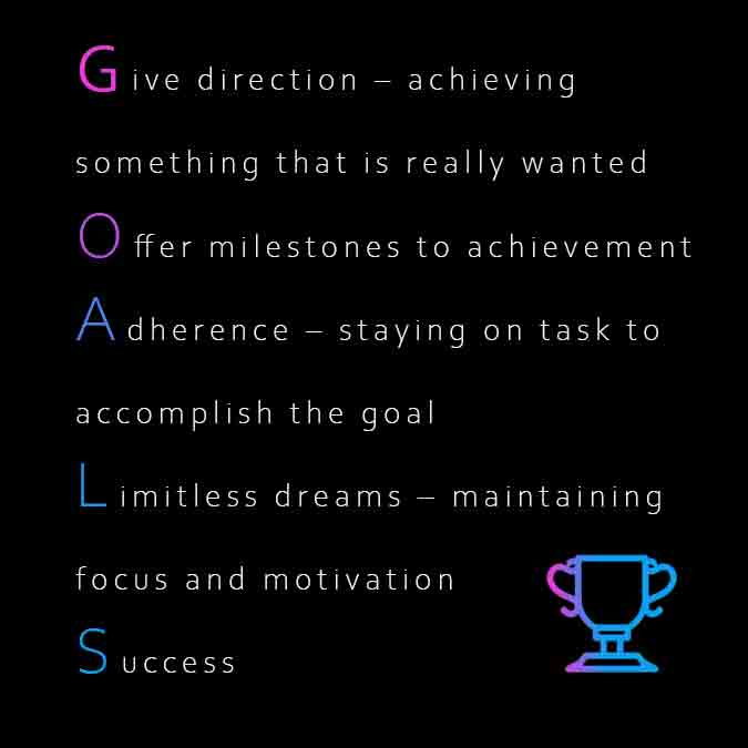 Setting goals offers athletes milestones to success.